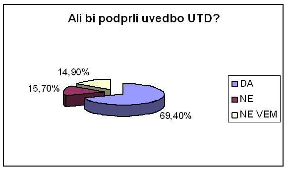 UTDslika1