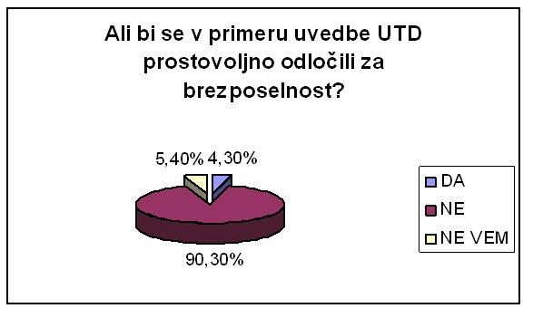 UTDslika3