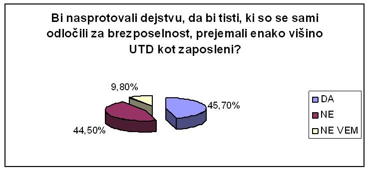 UTDslika5